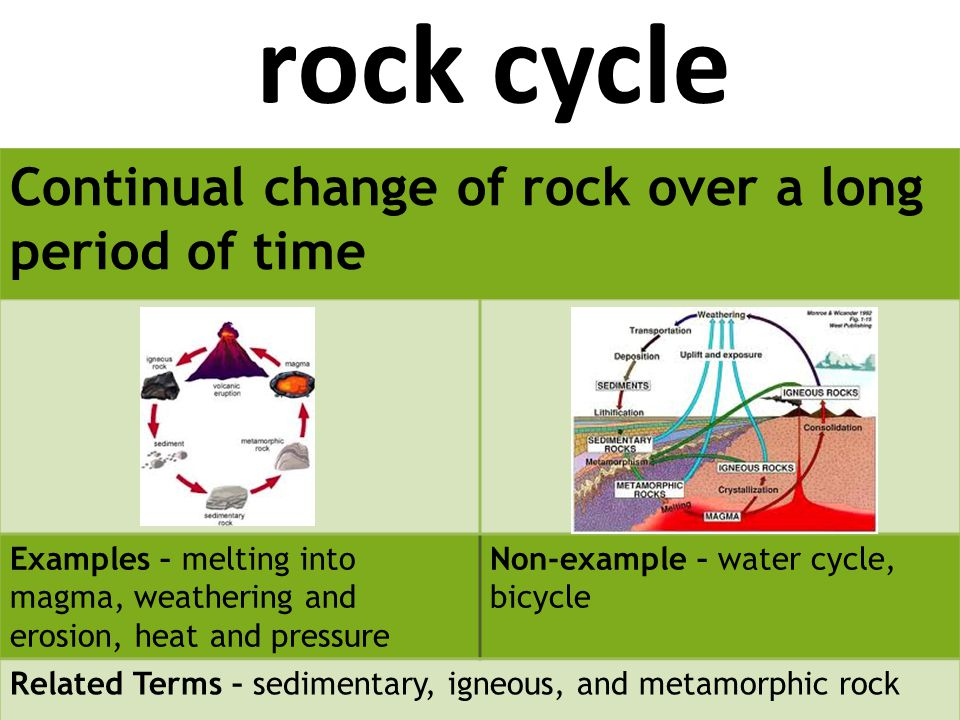 rock cycle Continual change of rock over a long period of time Examples – melting into magma, weathering and erosion, heat and pressure Non-example – water cycle, bicycle Related Terms – sedimentary, igneous, and metamorphic rock