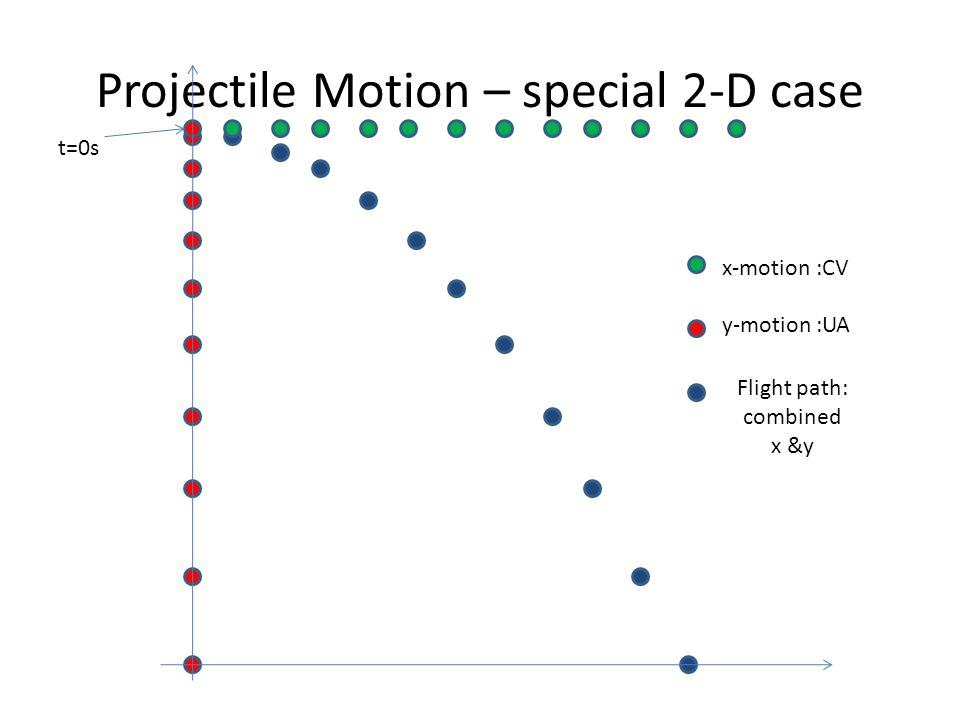 Projectile Motion – special 2-D case t=0s x-motion :CV y-motion :UA Flight path: combined x &y