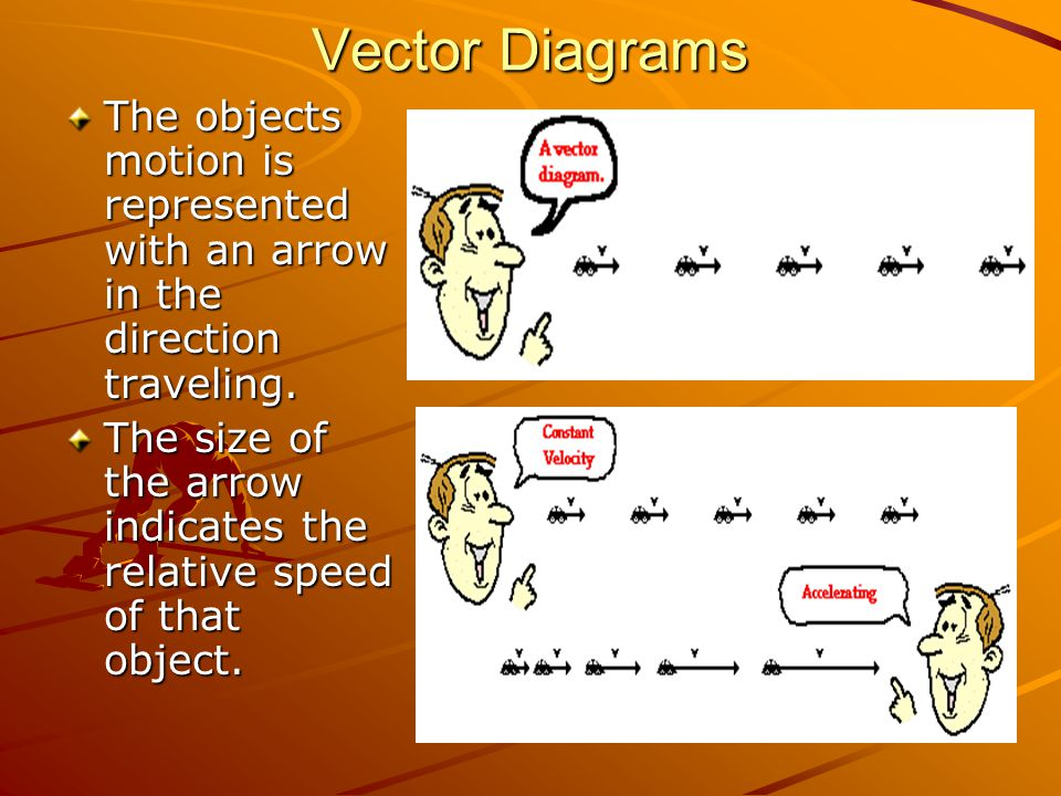 Vector Diagrams The objects motion is represented with an arrow in the direction traveling. The size of the arrow indicates the relative speed of that
