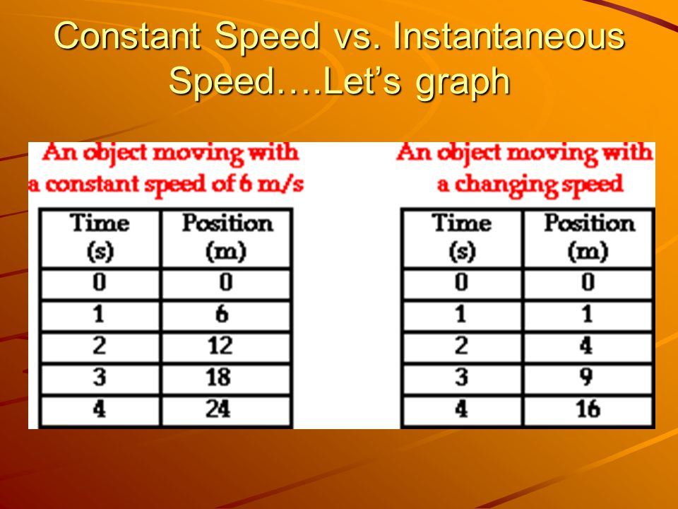 Constant Speed vs. Instantaneous Speed….Let's graph