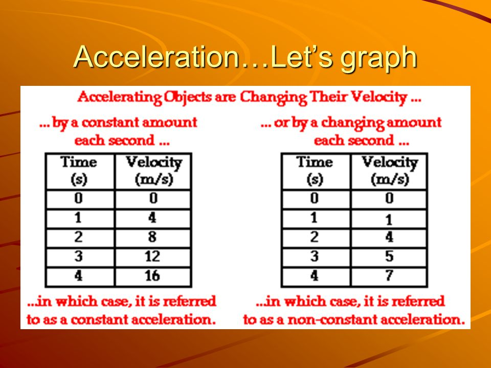 Acceleration…Let's graph