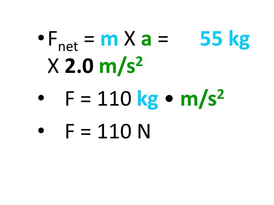 F net = m X a = 55 kg X 2.0 m/s 2 F = 110 kg m/s 2 F = 110 N