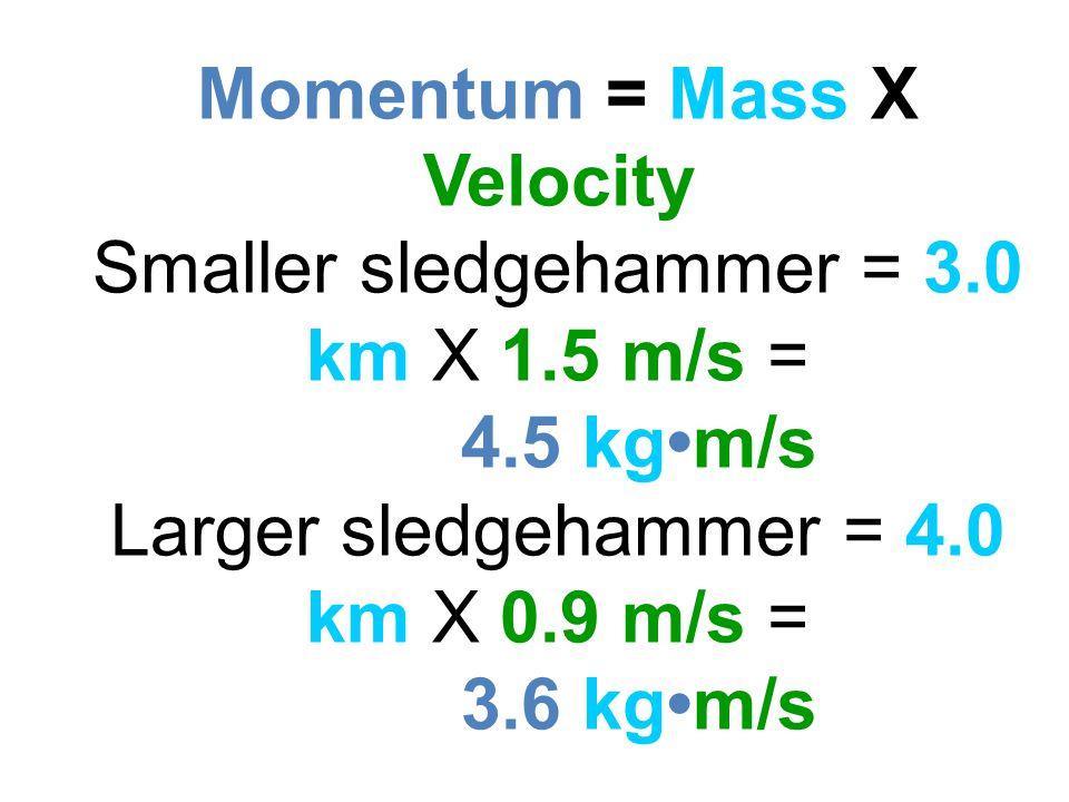Momentum = Mass X Velocity Smaller sledgehammer = 3.0 km X 1.5 m/s = 4.5 kgm/s Larger sledgehammer = 4.0 km X 0.9 m/s = 3.6 kgm/s