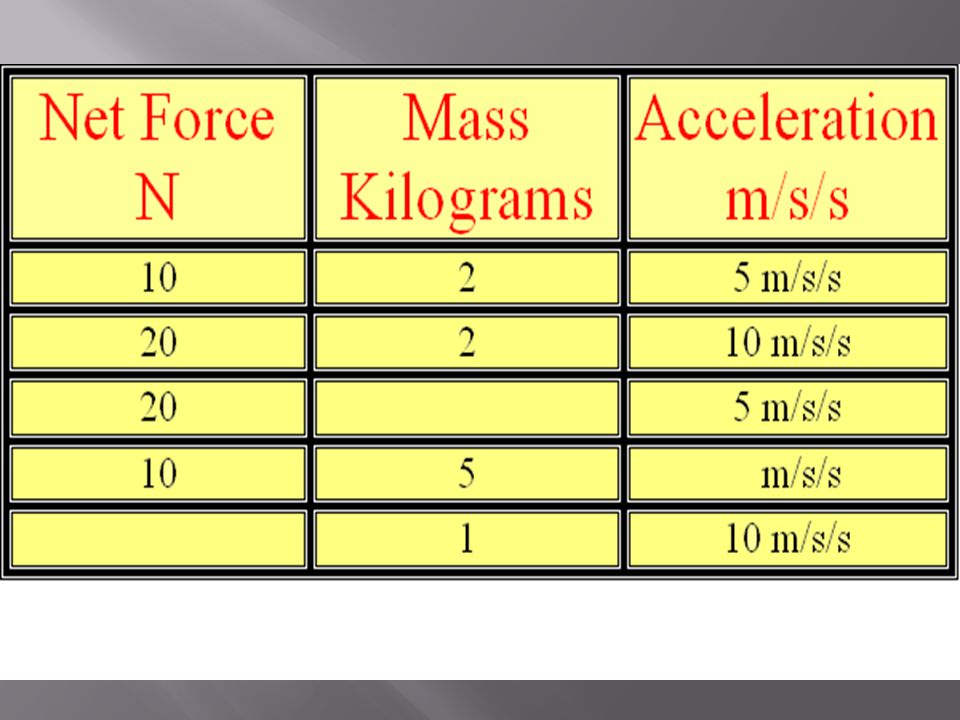  How much force is needed to accelerate a 1400 kilogram car 2 meters per second/per second.