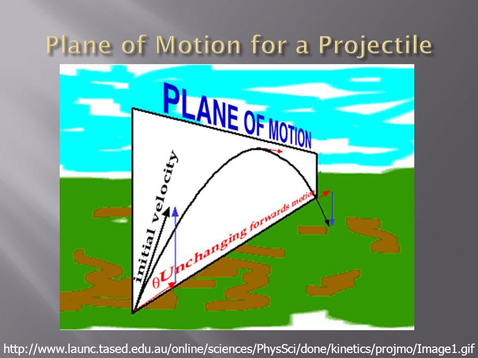 http://www.launc.tased.edu.au/online/sciences/PhysSci/done/kinetics/projmo/Image1.gif