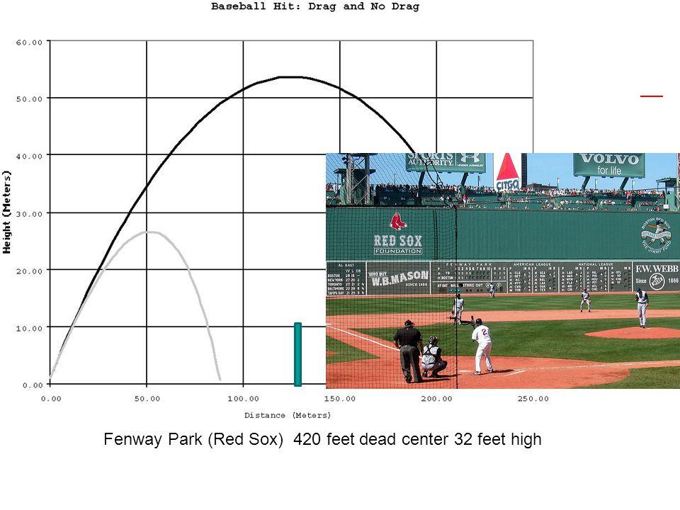 Fenway Park (Red Sox) 420 feet dead center 32 feet high