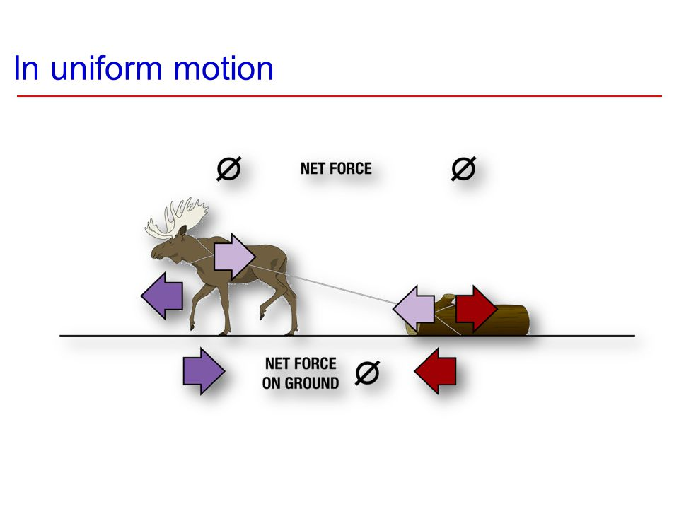 In uniform motion