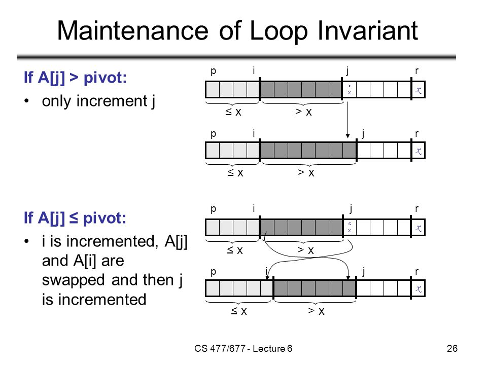 CS 477/677 - Lecture 626 Maintenance of Loop Invariant x p x >x>x pi ij jr r ≤ x> x ≤ x> x x ≤x≤x x p p i ij jr r ≤ x> x ≤ x> x If A[j] > pivot: only increment j If A[j] ≤ pivot: i is incremented, A[j] and A[i] are swapped and then j is incremented