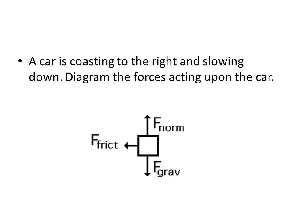 A car is coasting to the right and slowing down. Diagram the forces acting upon the car.