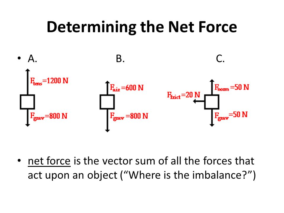 Determining the Net Force A. B.C.