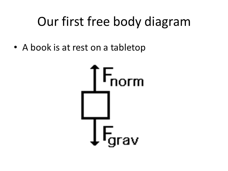 Our first free body diagram A book is at rest on a tabletop