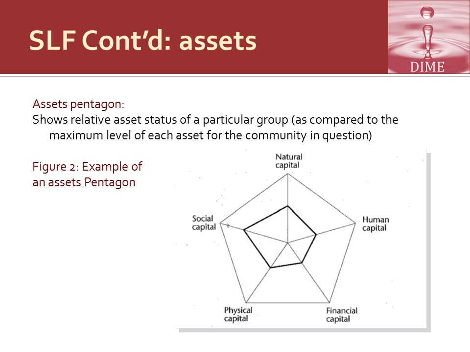 SLF Cont'd: assets Assets pentagon: Shows relative asset status of a particular group (as compared to the maximum level of each asset for the community in question) Figure 2: Example of an assets Pentagon