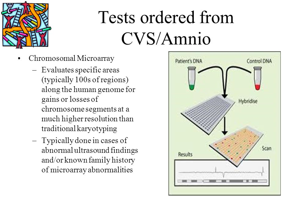 Tests ordered from CVS/Amnio Chromosomal Microarray –Evaluates specific areas (typically 100s of regions) along the human genome for gains or losses o