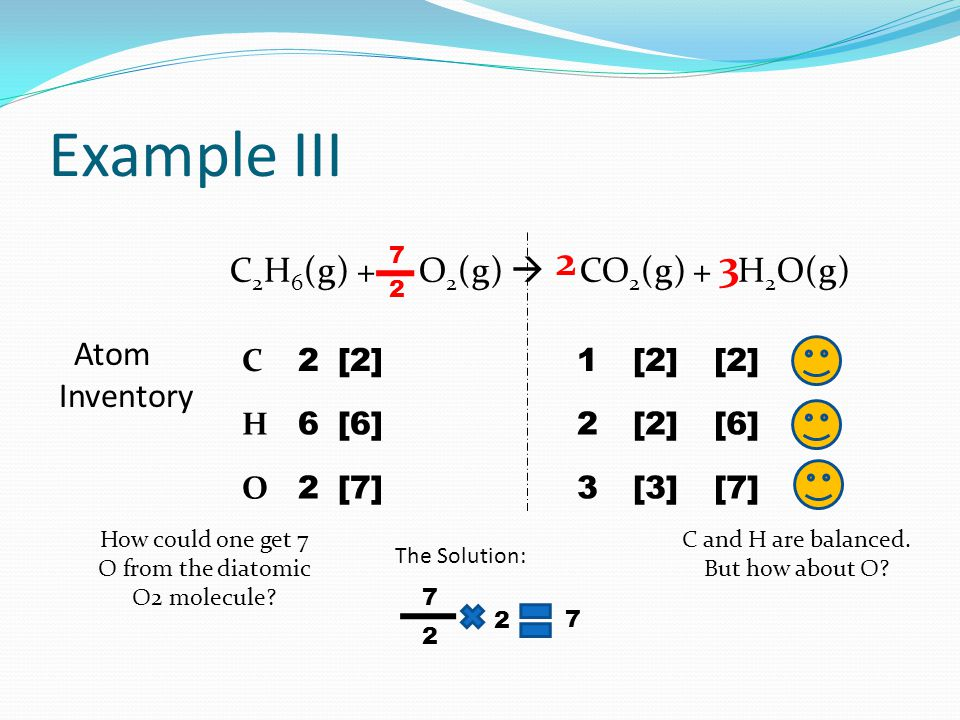 Example III C 2 H 6 (g) + O 2 (g)  CO 2 (g) + H 2 O(g) Atom Inventory H O C 6 2 2 2 3 1 [2] [3] [2] 3 [6] [7] [2] 2 [6] [7] [2] C and H are balanced.