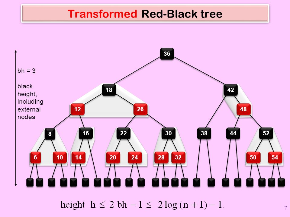 Transformed Red-Black tree bh = 3 black height, including external nodes 36 10 6 6 14 20 24 32 28 54 50 8 8 16 22 30 38 44 52 12 26 48 18 42 7