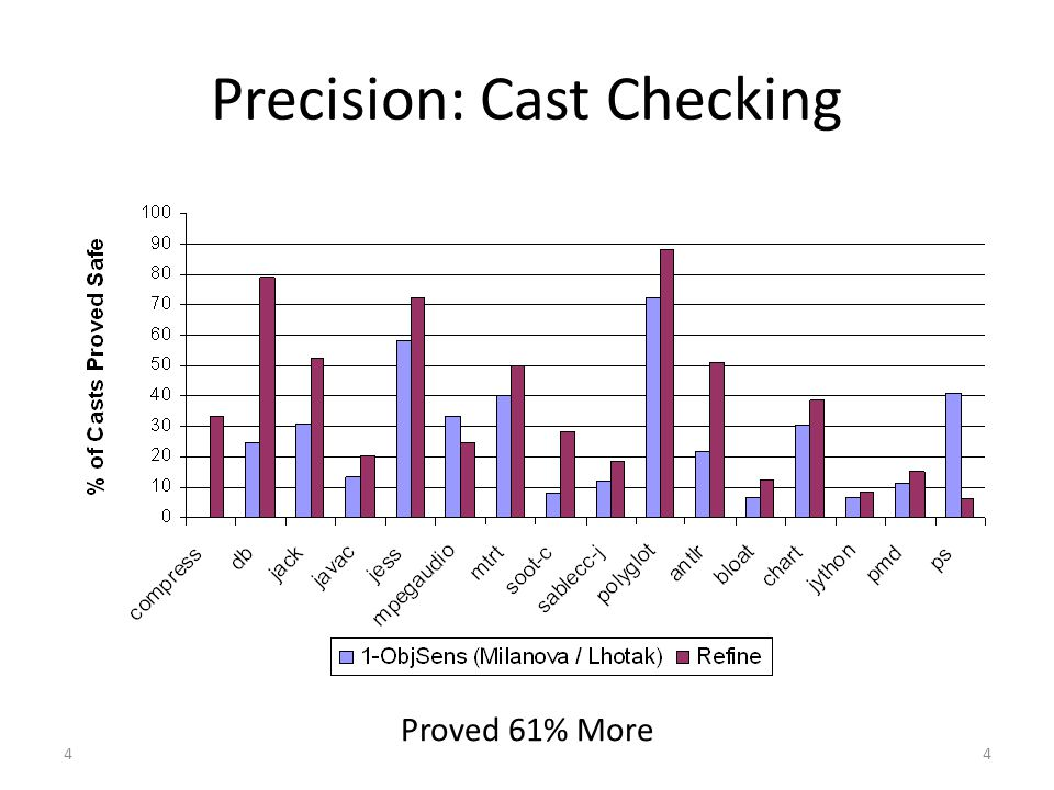 4 Precision: Cast Checking Proved 61% More 4