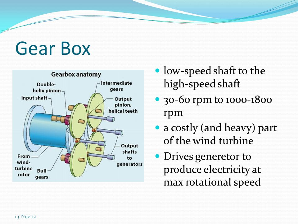 Gear Box low-speed shaft to the high-speed shaft 30-60 rpm to 1000-1800 rpm a costly (and heavy) part of the wind turbine Drives generetor to produce electricity at max rotational speed 19-Nov-12