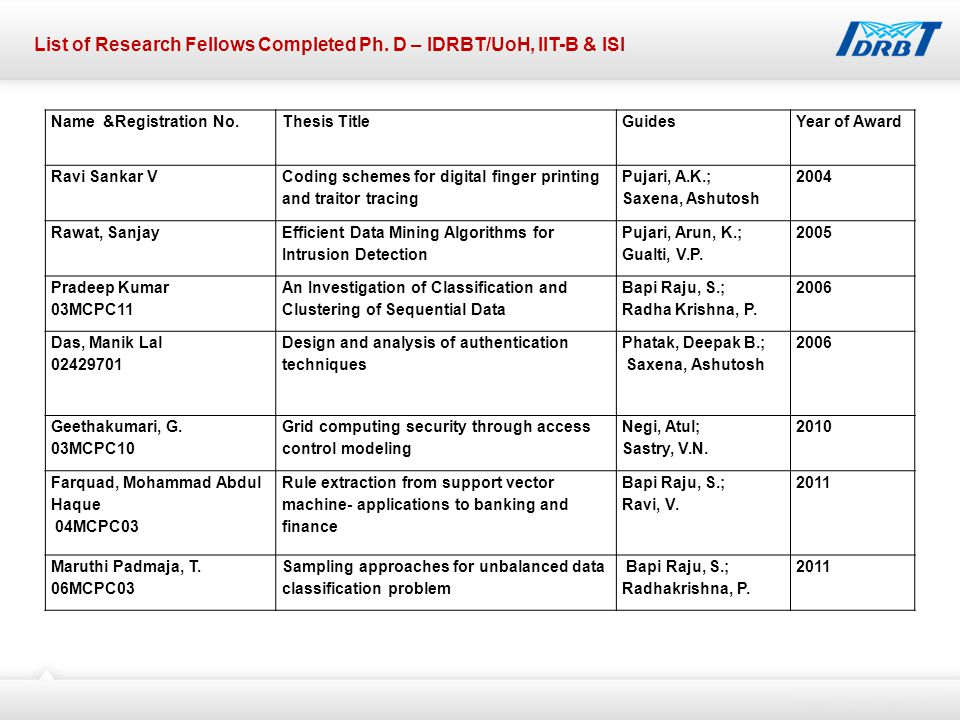 List of Research Fellows Completed Ph.