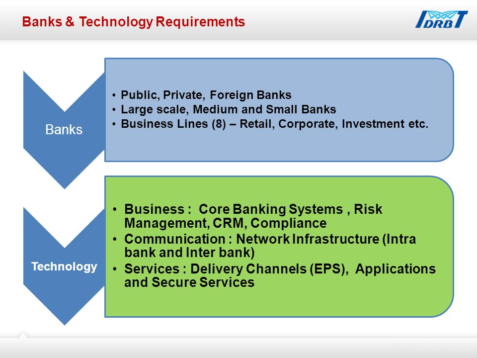 Banks & Technology Requirements Banks Public, Private, Foreign Banks Large scale, Medium and Small Banks Business Lines (8) – Retail, Corporate, Investment etc.
