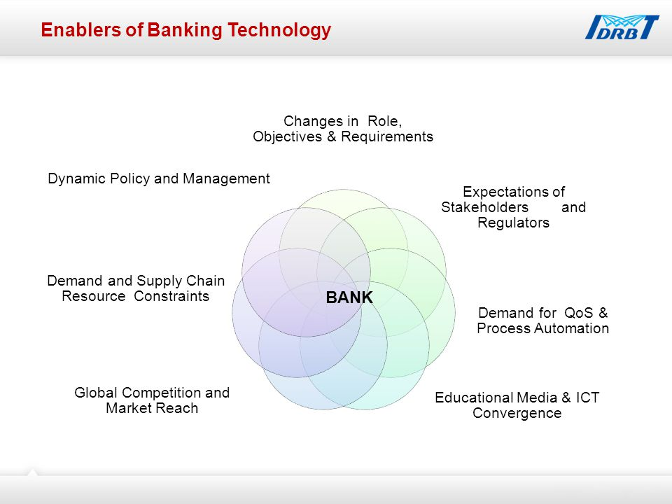 Enablers of Banking Technology Changes in Role, Objectives & Requirements Expectations of Stakeholders and Regulators Demand for QoS & Process Automation Educational Media & ICT Convergence Global Competition and Market Reach Demand and Supply Chain Resource Constraints Dynamic Policy and Management BANK