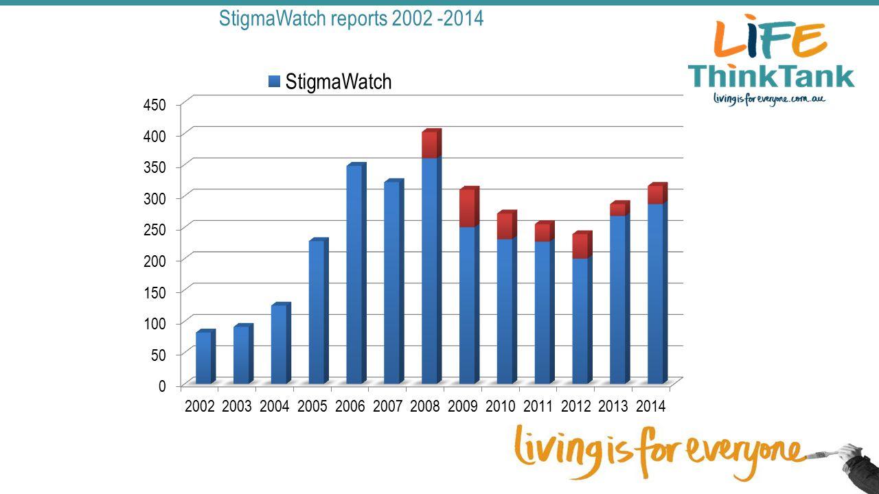 StigmaWatch reports 2002 -2014