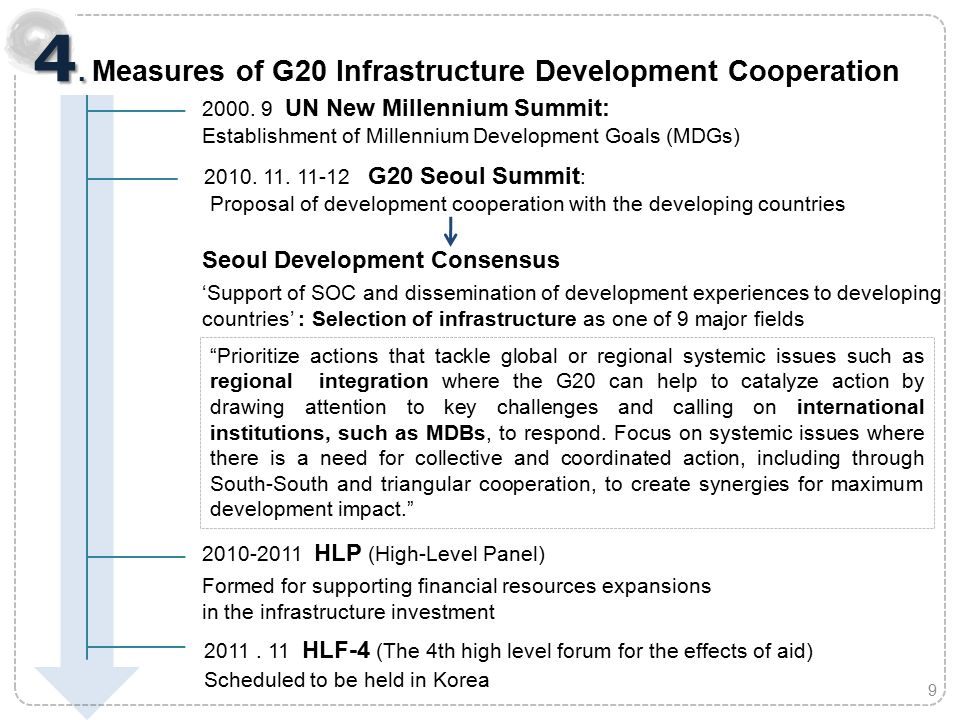 2010. 11. 11-12 G20 Seoul Summit : Proposal of development cooperation with the developing countries Seoul Development Consensus 'Support of SOC and d