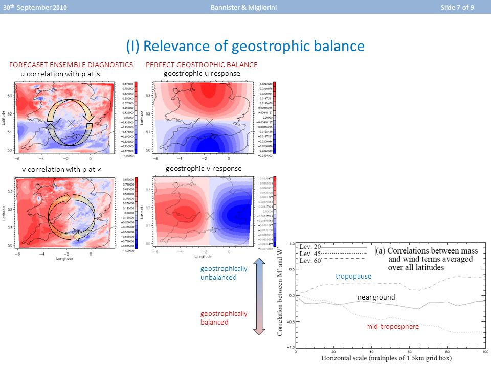 30 th September 2010 Bannister & Migliorini Slide 7 of 9 (I) Relevance of geostrophic balance u correlation with p at × v correlation with p at × geostrophic u response geostrophic v response tropopause near ground mid-troposphere geostrophically unbalanced geostrophically balanced FORECASET ENSEMBLE DIAGNOSTICS PERFECT GEOSTROPHIC BALANCE