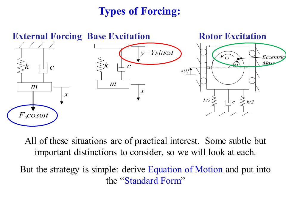 External ForcingBase Excitation Types of Forcing: Rotor Excitation All of these situations are of practical interest. Some subtle but important distin