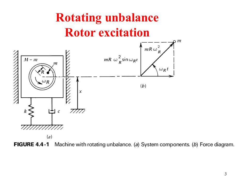 Rotor Excitation Rotating machinery not always perfectly balanced  Unbalanced.