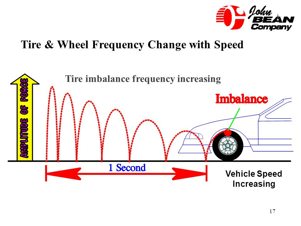 17 Tire & Wheel Frequency Change with Speed Vehicle Speed Increasing Tire imbalance frequency increasing