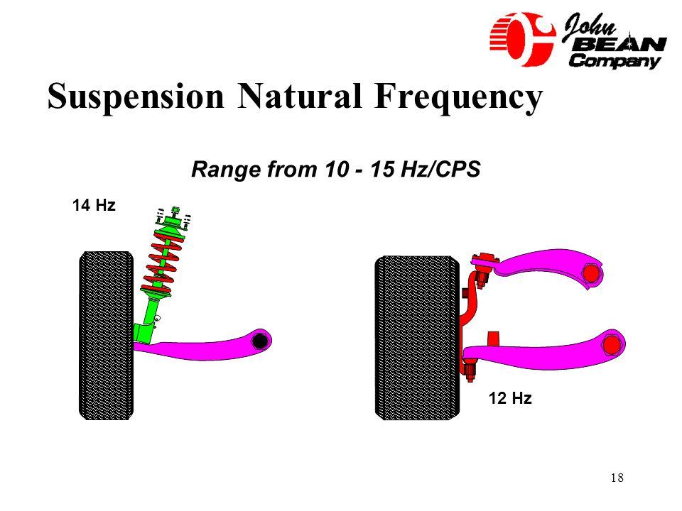 18 Suspension Natural Frequency 14 Hz 12 Hz Range from 10 - 15 Hz/CPS