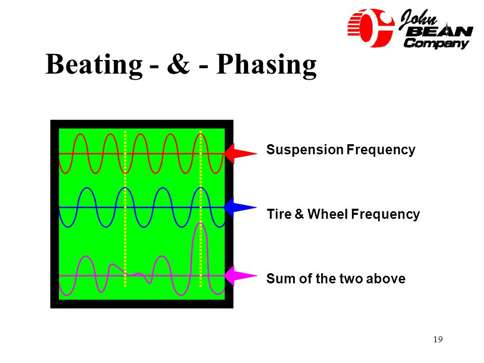 19 Beating - & - Phasing Suspension Frequency Tire & Wheel Frequency Sum of the two above