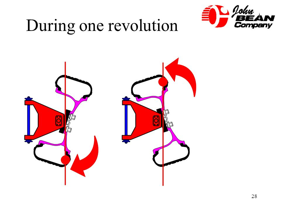 28 During one revolution