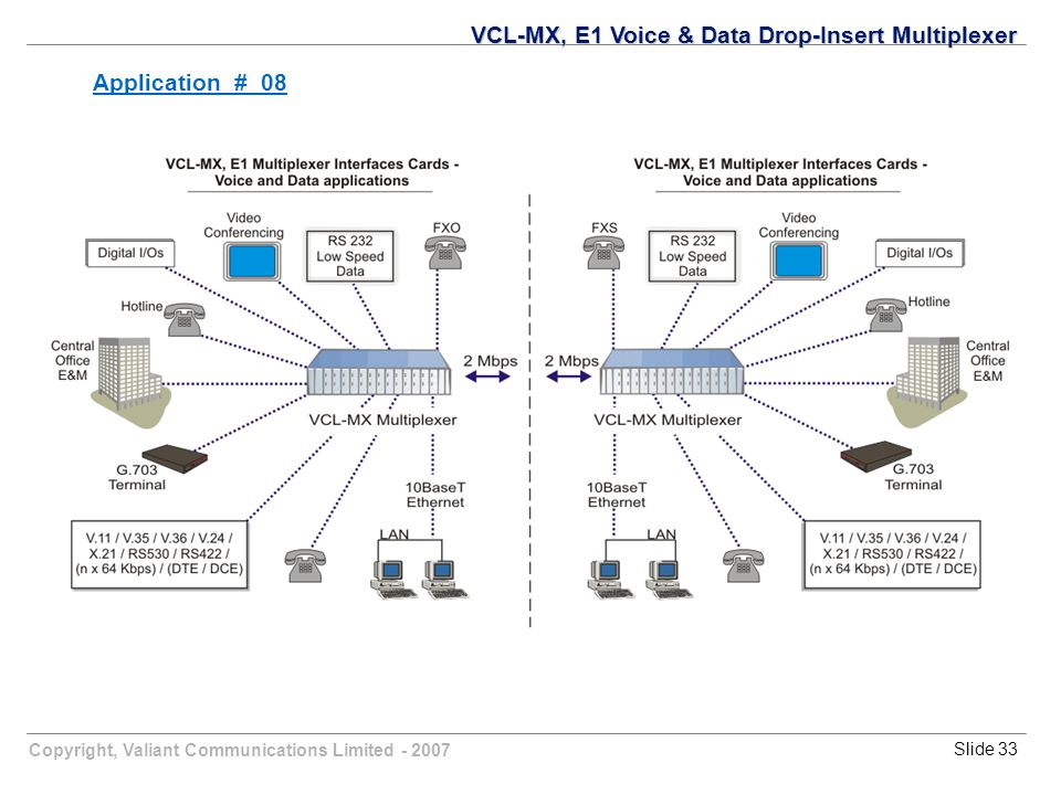 Copyright, Valiant Communications Limited - 2007Slide 33 VCL-MX, E1 Voice & Data Drop-Insert Multiplexer Application # 08