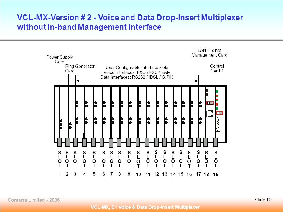 Slide 10Comarra Limited - 2006Slide 10 VCL-MX, E1 Voice & Data Drop-Insert Multiplexer VCL-MX-Version # 2 - Voice and Data Drop-Insert Multiplexer without In-band Management Interface