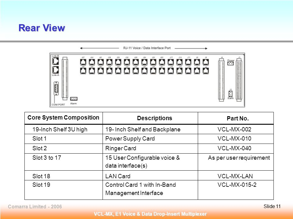 Slide 11Comarra Limited - 2006Slide 11 VCL-MX, E1 Voice & Data Drop-Insert Multiplexer 19-Inch Shelf 3U high19- Inch Shelf and Backplane VCL-MX-002 Slot 1Power Supply Card VCL-MX-010 Slot 2Ringer Card VCL-MX-040 Slot 3 to 1715 User Configurable voice & As per user requirement data interface(s) Slot 18LAN Card VCL-MX-LAN Slot 19Control Card 1 with In-Band VCL-MX-015-2 Management Interface Core System Composition Descriptions Part No.