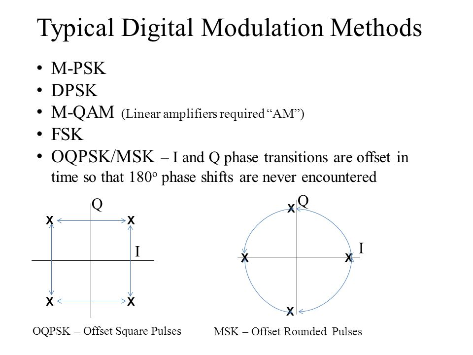 "Typical Digital Modulation Methods M-PSK DPSK M-QAM (Linear amplifiers required ""AM"") FSK OQPSK/MSK – I and Q phase transitions are offset in time so"