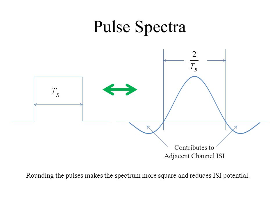 Pulse Spectra Contributes to Adjacent Channel ISI Rounding the pulses makes the spectrum more square and reduces ISI potential.