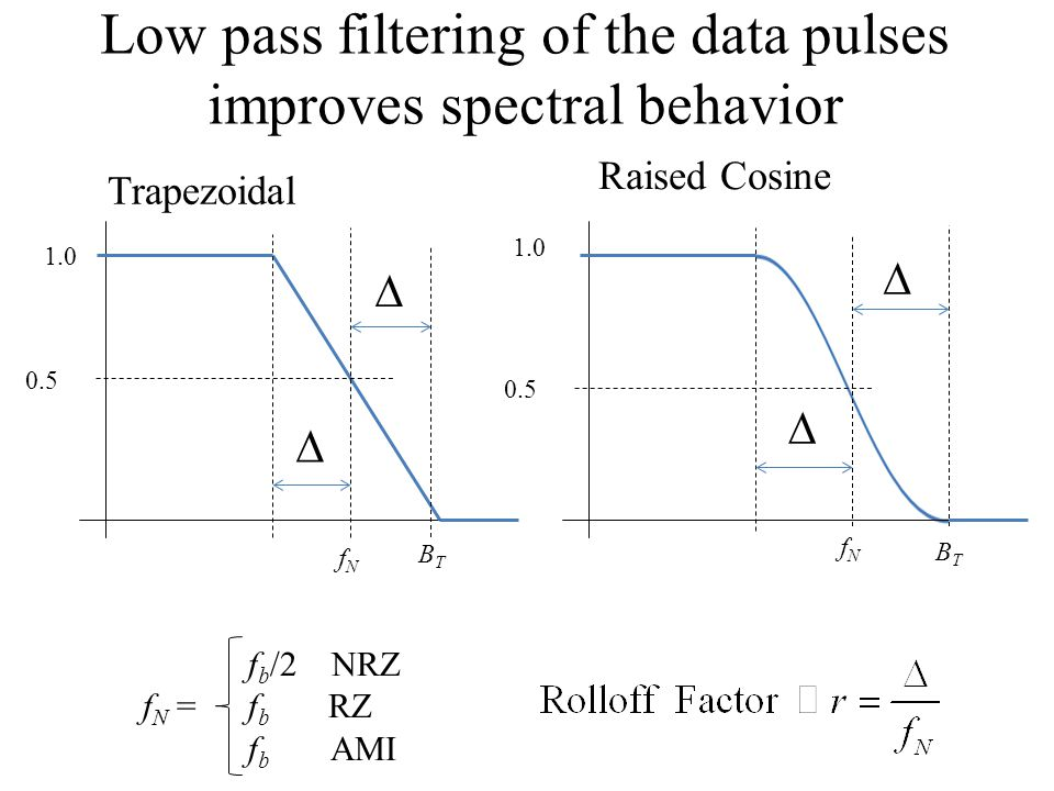 1.0 0.5 fNfN fNfN     Low pass filtering of the data pulses improves spectral behavior f b /2 NRZ f N = f b RZ f b AMI BTBT BTBT Trapezoidal Raise