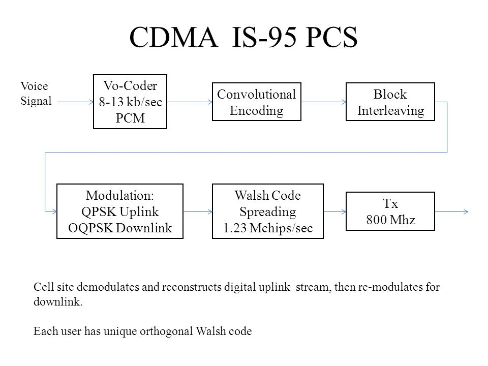 CDMA IS-95 PCS Voice Signal Vo-Coder 8-13 kb/sec PCM Convolutional Encoding Block Interleaving Walsh Code Spreading 1.23 Mchips/sec Modulation: QPSK U
