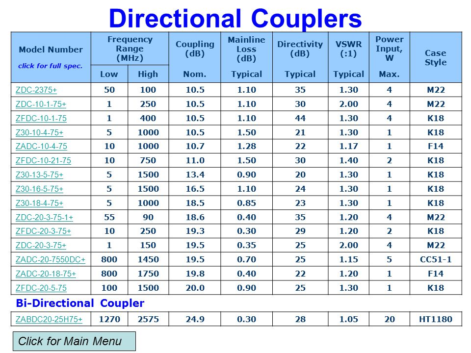 Directional Couplers Model Number click for full spec.