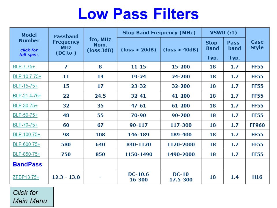 Low Pass Filters Model Number click for full spec.