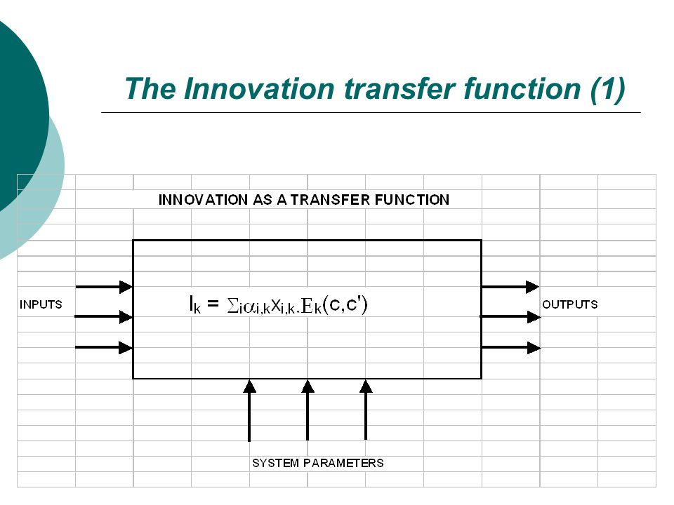 The Innovation transfer function (1)