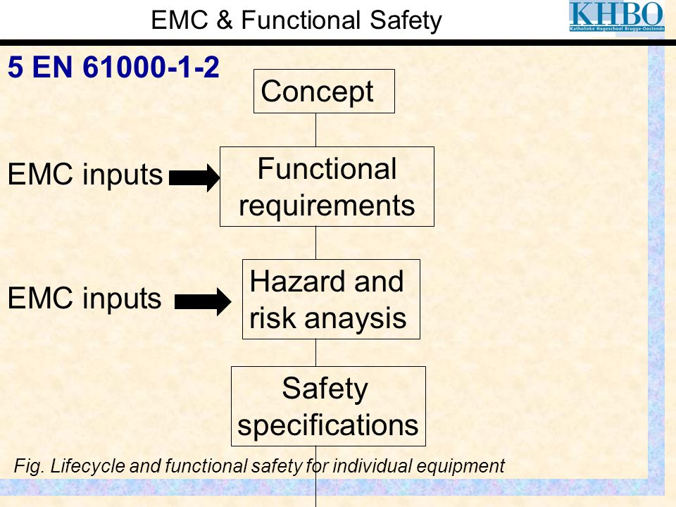 EMC & Functional Safety 5 EN 61000-1-2 EMC inputs Functional requirements Concept Hazard and risk anaysis Safety specifications Fig. Lifecycle and fun