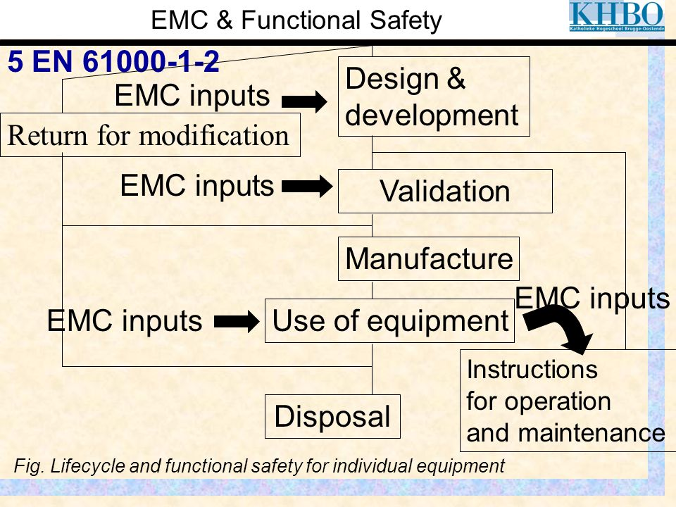 EMC & Functional Safety 5 EN 61000-1-2 EMC inputs Validation Design & development Manufacture Disposal Fig. Lifecycle and functional safety for indivi