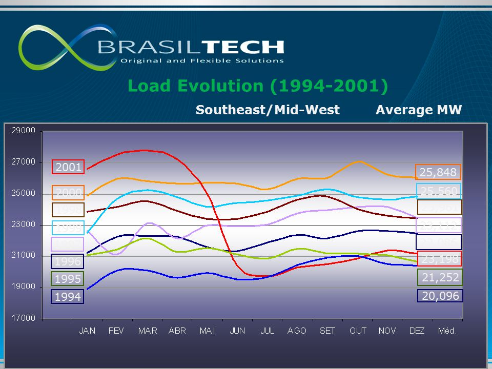 Load Evolution (1994-2001) 2001 2000 1999 1998 1997 1996 1995 1994 23,198 25,848 25,560 23,961 23,112 22,086 21,252 20,096 Southeast/Mid-WestAverage MW