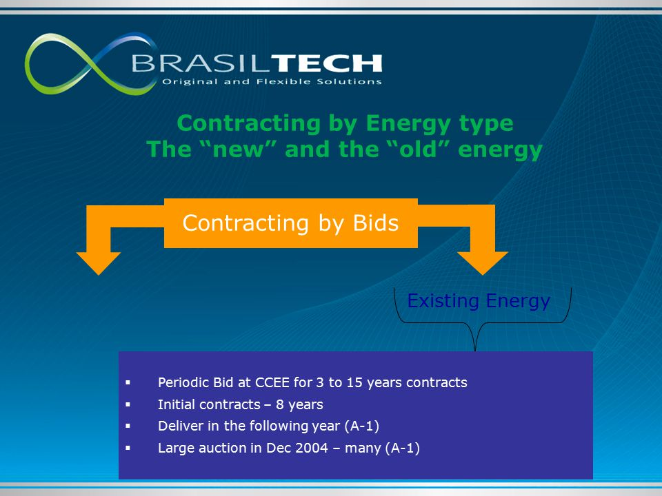 Contracting by Energy type The new and the old energy Existing Energy Contracting by Bids  Periodic Bid at CCEE for 3 to 15 years contracts  Initial contracts – 8 years  Deliver in the following year (A-1)  Large auction in Dec 2004 – many (A-1)