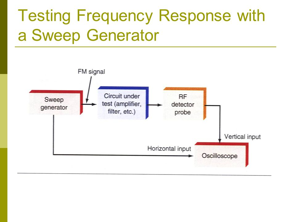 Testing Frequency Response with a Sweep Generator
