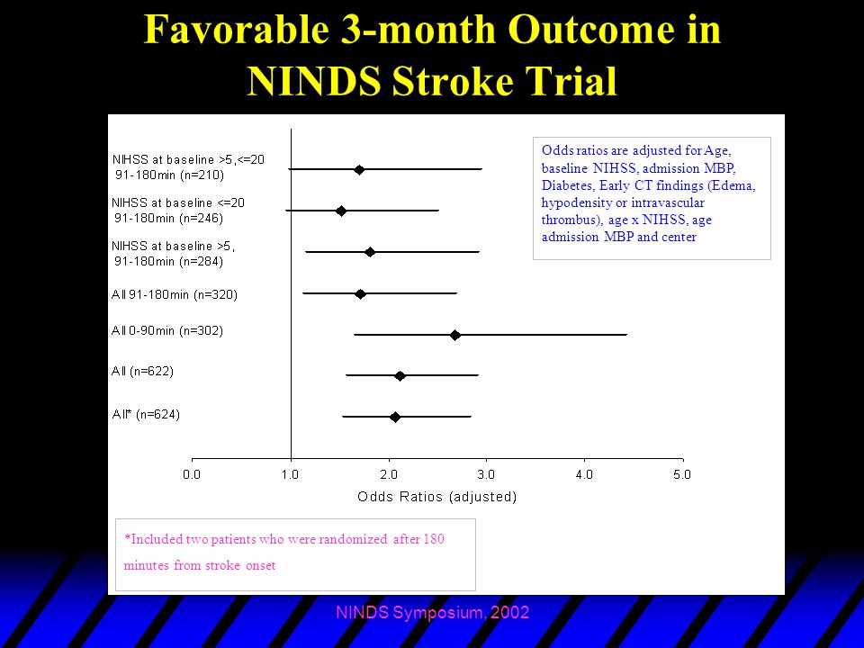 NINDS Symposium, 2002 Favorable 3-month Outcome in NINDS Stroke Trial Odds ratios are adjusted for Age, baseline NIHSS, admission MBP, Diabetes, Early