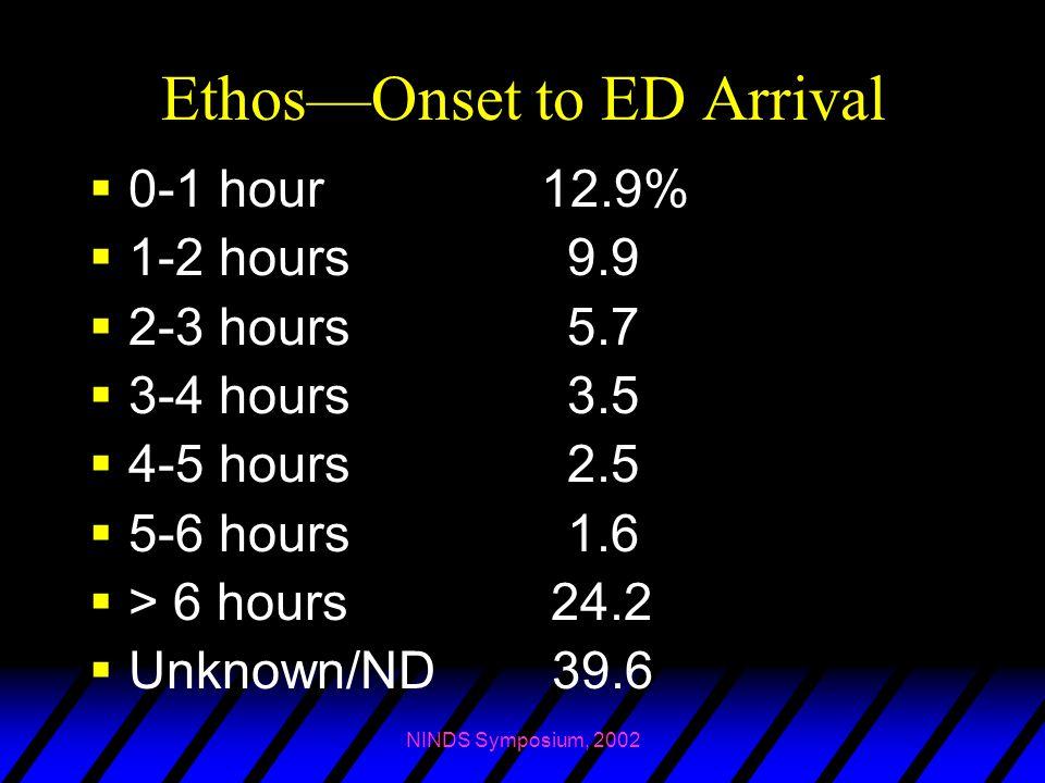 NINDS Symposium, 2002 Ethos—Onset to ED Arrival  0-1 hour 12.9%  1-2 hours 9.9  2-3 hours 5.7  3-4 hours 3.5  4-5 hours 2.5  5-6 hours 1.6  > 6